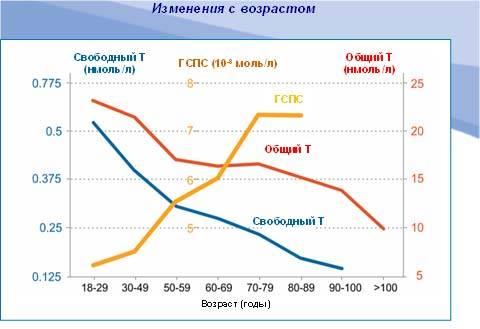 snizhaet-li-seks-uroven-androgenov-u-muzhchin
